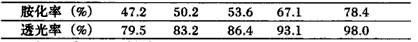 胺化率对含油污水处理的透光率的影响