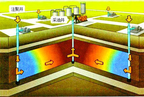 聚合物驱油