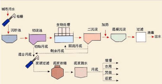 城市污水处理工艺图