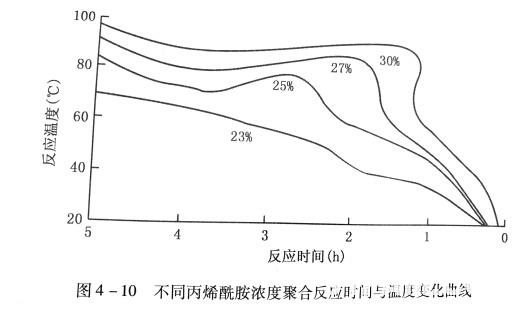 不同丙烯酰胺浓度聚合反应时间与温度变化曲线