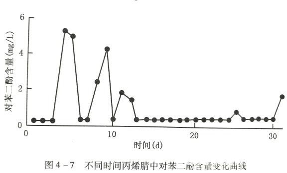 不同时间丙烯腈对苯二酚含量变化曲线