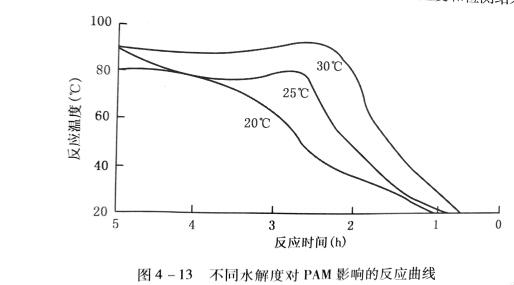 不同水解度对PAM影响的反应曲线