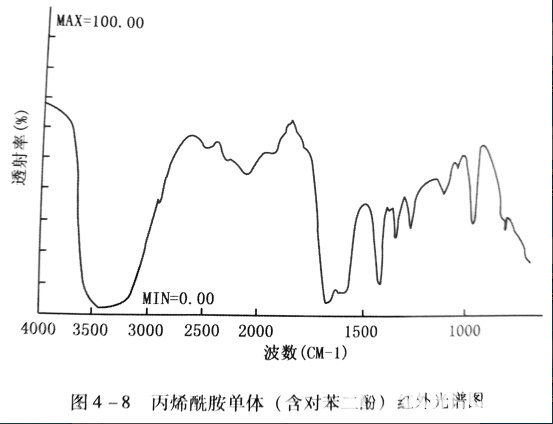 丙烯酰胺单体(含对苯二酚)红外光谱图