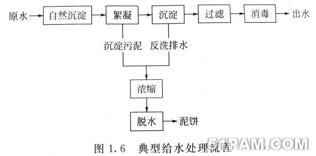 典型给水处理流程