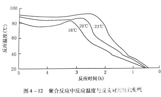 聚合反应中反应温度与反应时间变化曲线