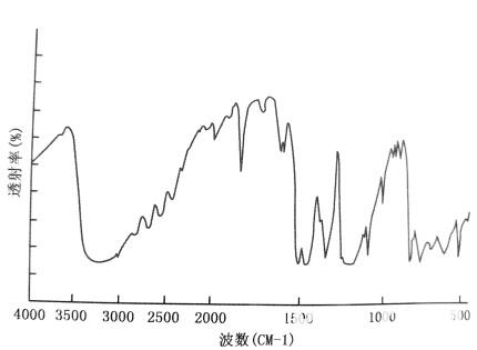 AN单体(含对苯二酚)红外光谱图