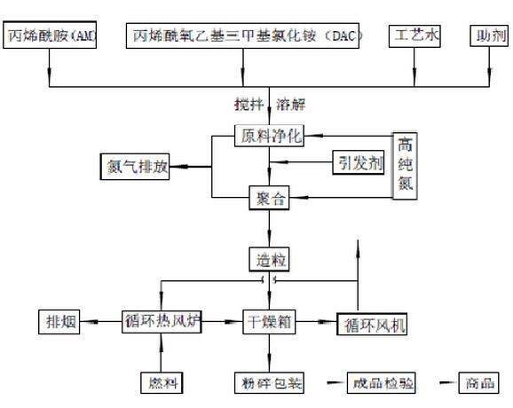 聚丙烯酰胺溶液聚合的合成工艺流程图