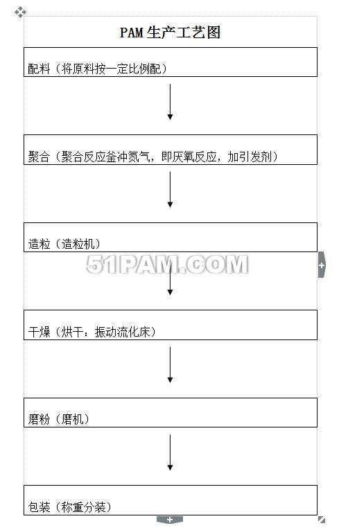 聚丙烯酰胺生产过程