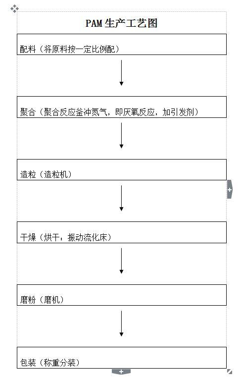 聚丙烯酰胺生产流程图
